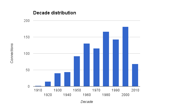 Decade distribution